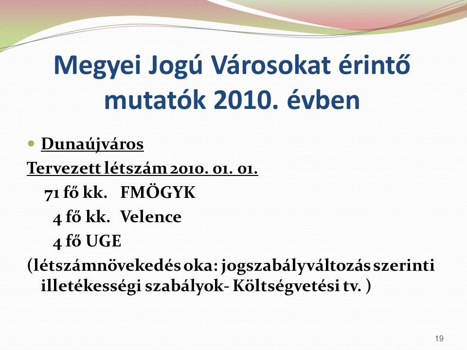 Megyei Jogú Városokat érintő mutatók 2010. évben  Dunaújváros Tervezett létszám 2010. 01. 01. 71 fő kk. FMÖGYK 4 fő kk. Velence 4 fő UGE (létszámnöve