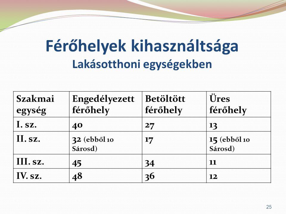 Férőhelyek kihasználtsága Lakásotthoni egységekben Szakmai egység Engedélyezett férőhely Betöltött férőhely Üres férőhely I. sz.402713 II. sz.32 (ebbő