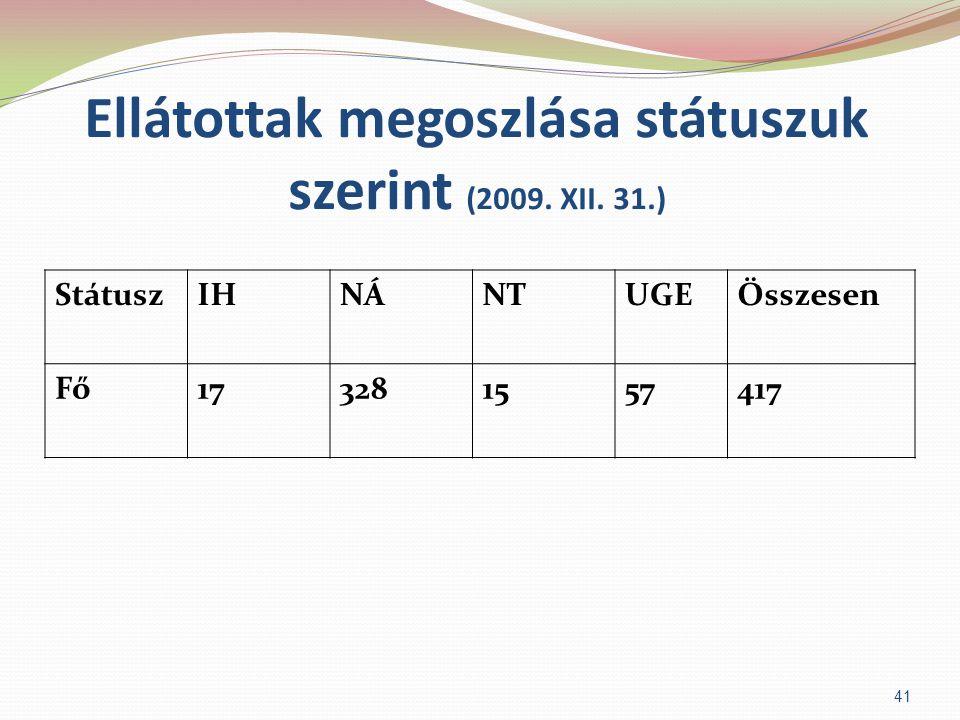 Ellátottak megoszlása státuszuk szerint (2009. XII. 31.) 41 StátuszIHNÁNTUGEÖsszesen Fő173281557417