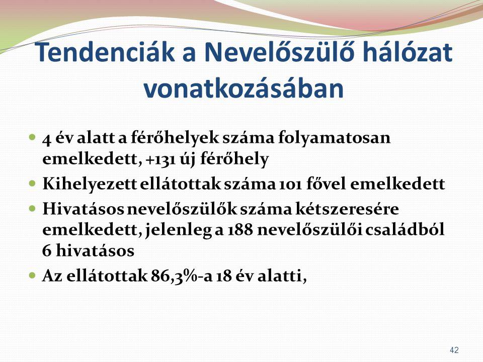 Tendenciák a Nevelőszülő hálózat vonatkozásában  4 év alatt a férőhelyek száma folyamatosan emelkedett, +131 új férőhely  Kihelyezett ellátottak szá