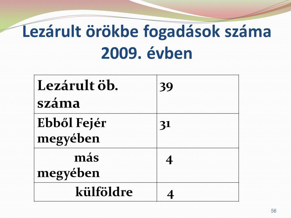 Lezárult örökbe fogadások száma 2009. évben Lezárult öb. száma 39 Ebből Fejér megyében 31 más megyében 4 külföldre 4 56