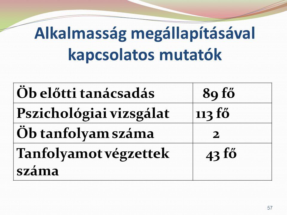 Alkalmasság megállapításával kapcsolatos mutatók Öb előtti tanácsadás 89 fő Pszichológiai vizsgálat113 fő Öb tanfolyam száma 2 Tanfolyamot végzettek s