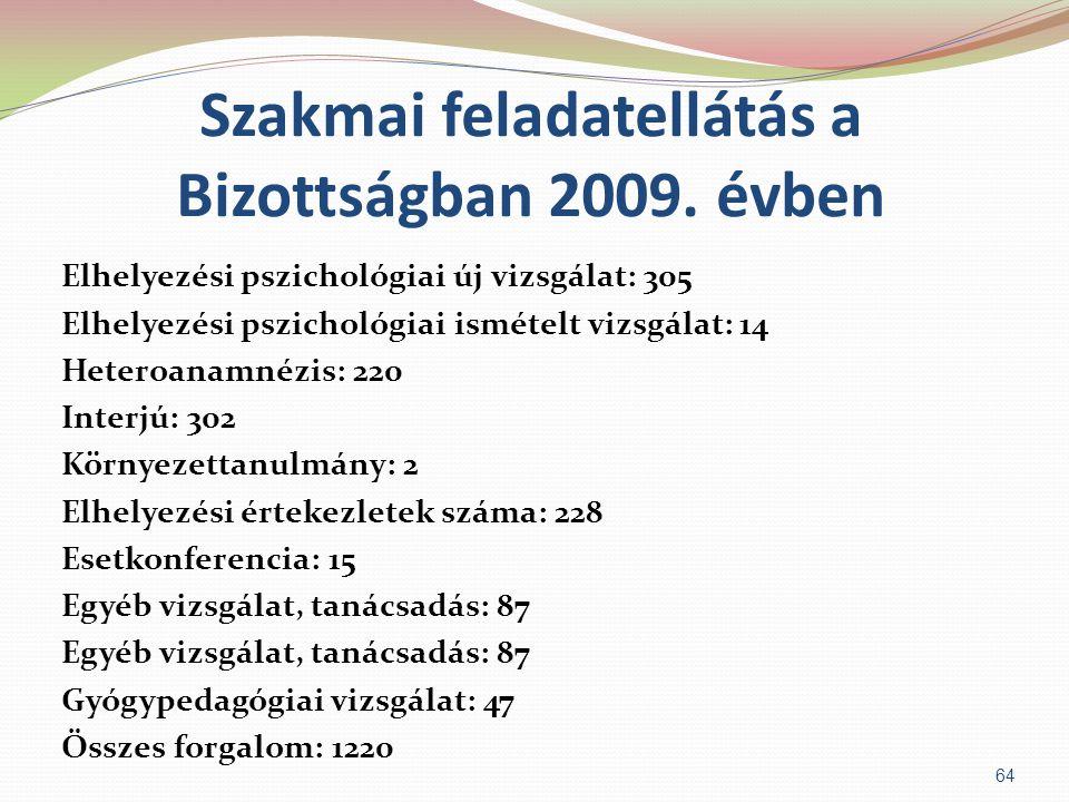 Szakmai feladatellátás a Bizottságban 2009. évben Elhelyezési pszichológiai új vizsgálat: 305 Elhelyezési pszichológiai ismételt vizsgálat: 14 Heteroa