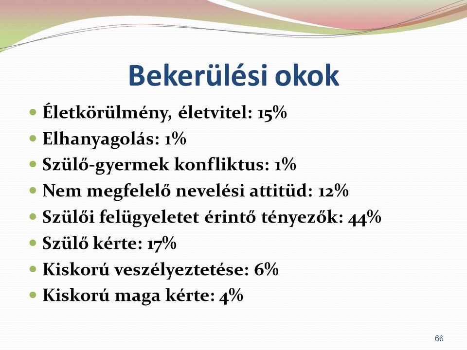 Bekerülési okok  Életkörülmény, életvitel: 15%  Elhanyagolás: 1%  Szülő-gyermek konfliktus: 1%  Nem megfelelő nevelési attitüd: 12%  Szülői felüg