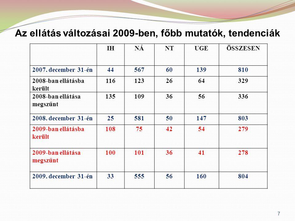 Örökbe fogadhatóvá nyilvánítási javaslatok  39 gyermek esetében javaslattétel a gyámhivatalok felé, ebből 6 gyermeket nyilvánítottak örökbe fogadhatóvá, a többi esetben általában perindítás  2009.