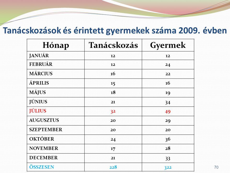 Tanácskozások és érintett gyermekek száma 2009. évben HónapTanácskozásGyermek JANUÁR12 FEBRUÁR1224 MÁRCIUS1622 ÁPRILIS1516 MÁJUS1819 JÚNIUS2134 JÚLIUS
