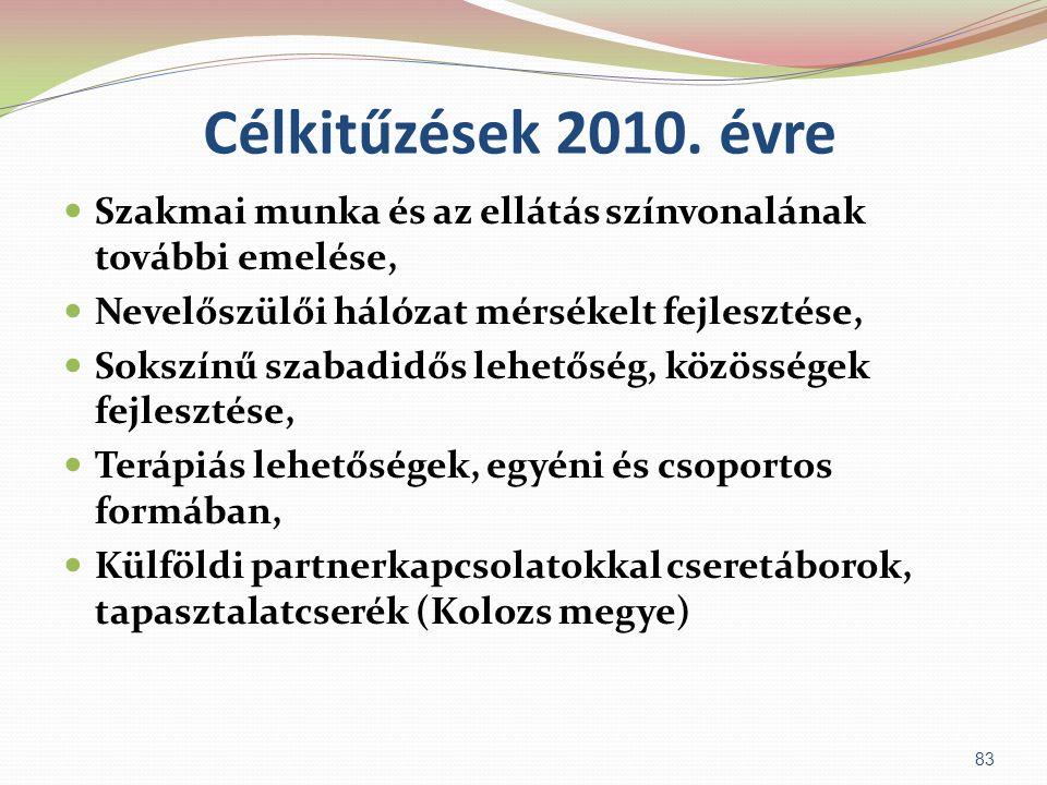 Célkitűzések 2010. évre  Szakmai munka és az ellátás színvonalának további emelése,  Nevelőszülői hálózat mérsékelt fejlesztése,  Sokszínű szabadid