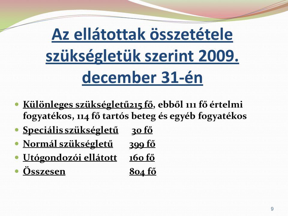 Az ellátottak összetétele szükségletük szerint 2009. december 31-én  Különleges szükségletű215 fő, ebből 111 fő értelmi fogyatékos, 114 fő tartós bet