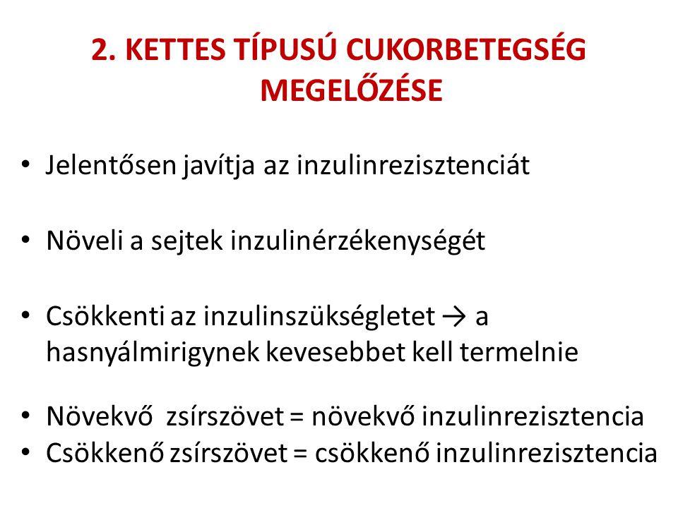 2. KETTES TÍPUSÚ CUKORBETEGSÉG MEGELŐZÉSE • Jelentősen javítja az inzulinrezisztenciát • Növeli a sejtek inzulinérzékenységét • Csökkenti az inzulinsz