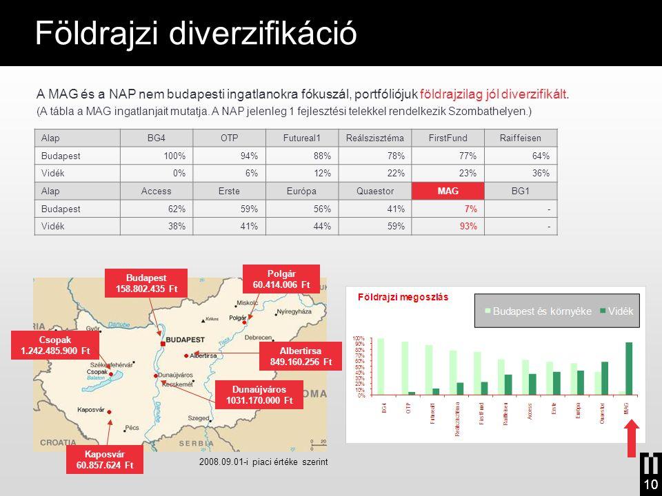 A MAG és a NAP nem budapesti ingatlanokra fókuszál, portfóliójuk földrajzilag jól diverzifikált. (A tábla a MAG ingatlanjait mutatja. A NAP jelenleg 1