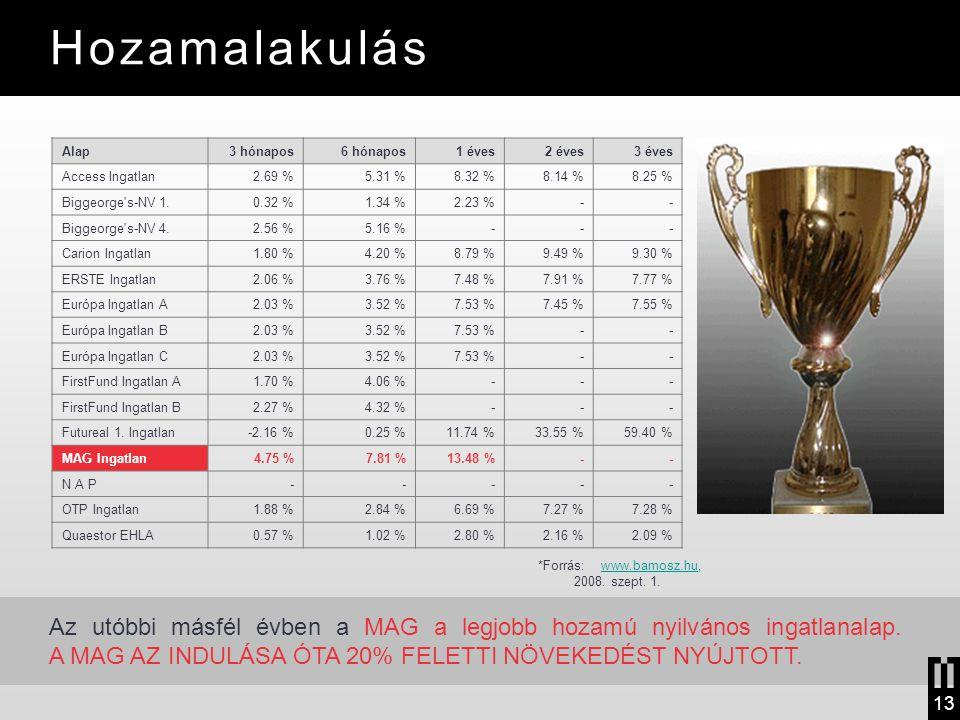 Hozamalakulás *Forrás: www.bamosz.hu, 2008. szept. 1.www.bamosz.hu Alap3 hónapos6 hónapos1 éves2 éves3 éves Access Ingatlan2.69 %5.31 %8.32 %8.14 %8.2