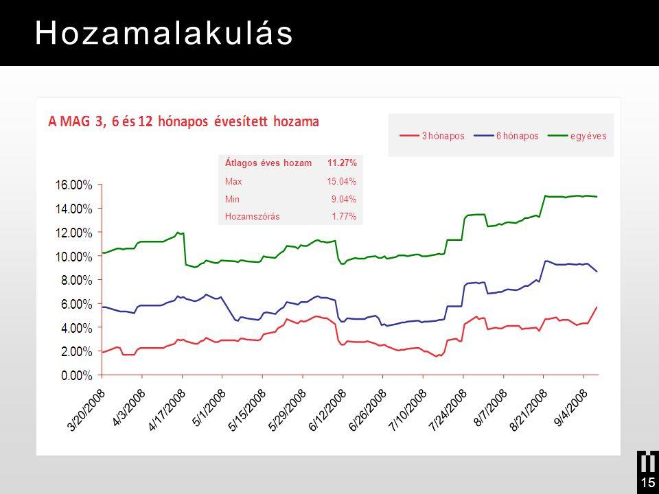 Hozamalakulás 15 Átlagos éves hozam11.27% Max15.04% Min9.04% Hozamszórás1.77%