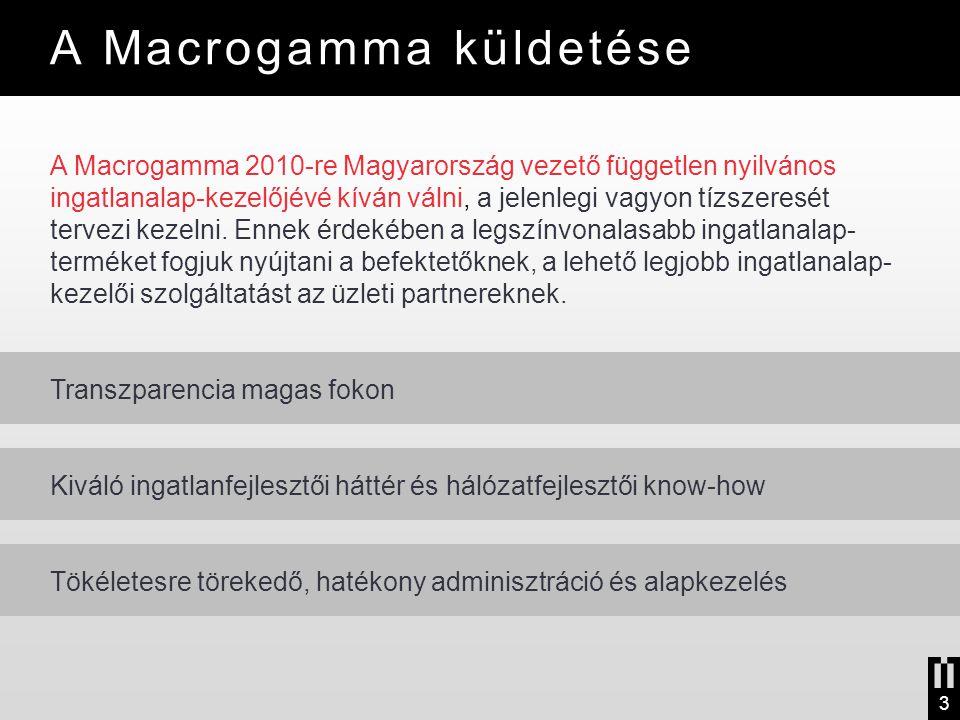 A Macrogamma 2010-re Magyarország vezető független nyilvános ingatlanalap-kezelőjévé kíván válni, a jelenlegi vagyon tízszeresét tervezi kezelni. Enne
