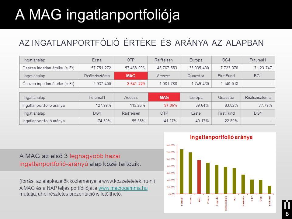 A MAG ingatlanportfoliója Ingatlanalap Futureal1AccessMAGEurópaQuaestorReálszisztéma Ingatlanportfolió aránya127.99%119.26%97.06%89.64%83.82%77.79% In