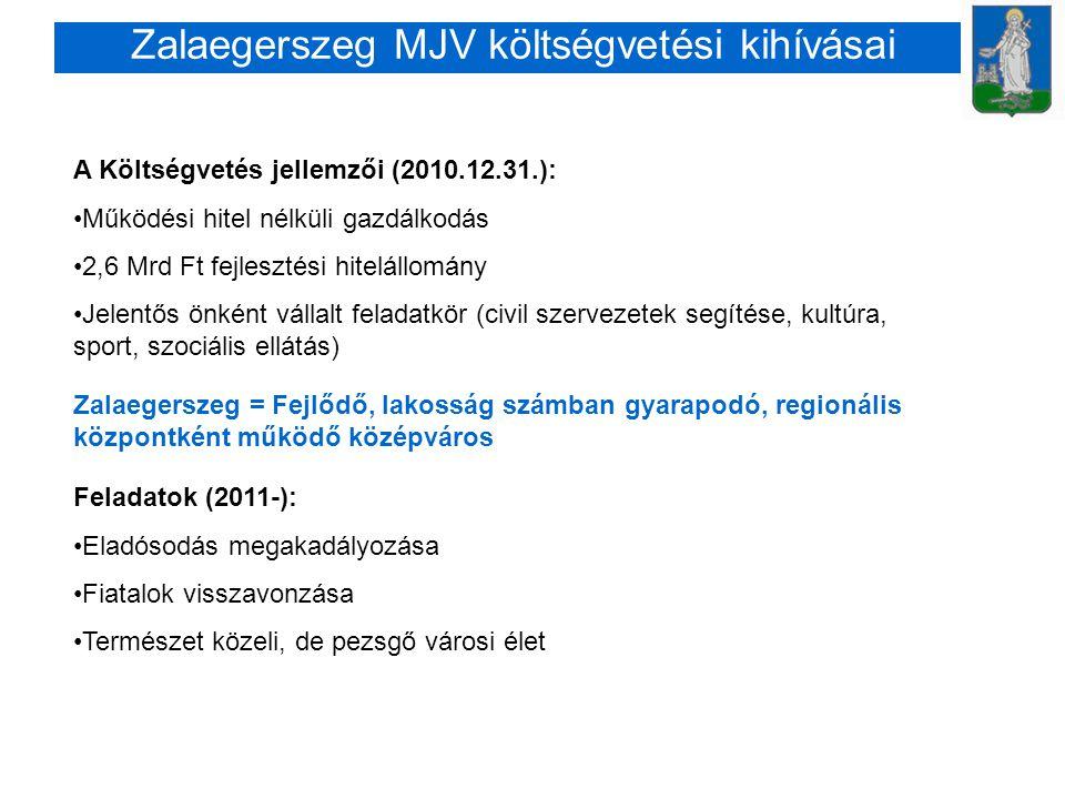 Zalaegerszeg MJV költségvetési kihívásai A Költségvetés jellemzői (2010.12.31.): •Működési hitel nélküli gazdálkodás •2,6 Mrd Ft fejlesztési hitelállo
