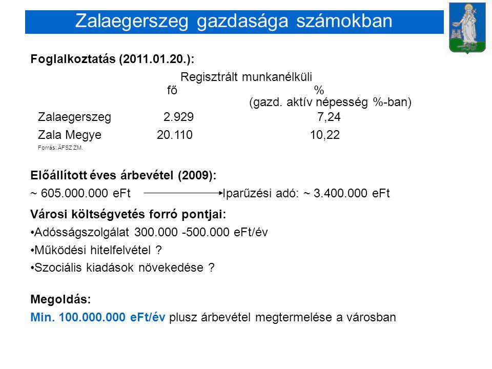 Zalaegerszeg gazdasága számokban Előállított éves árbevétel (2009): ~ 605.000.000 eFt Iparűzési adó: ~ 3.400.000 eFt Foglalkoztatás (2011.01.20.): Regisztrált munkanélküli fő % (gazd.