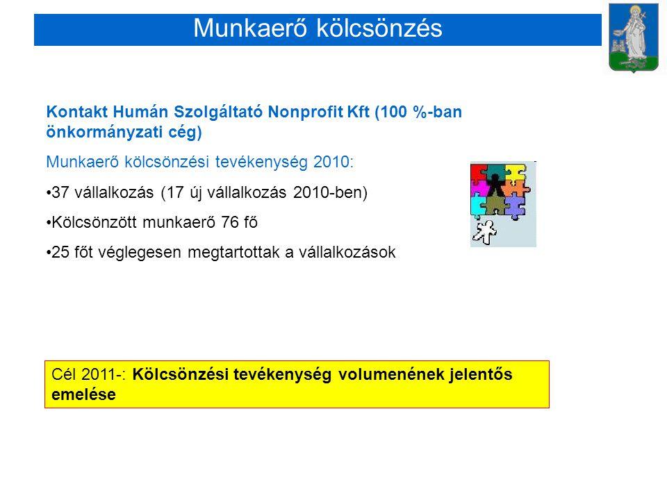 Munkaerő kölcsönzés Kontakt Humán Szolgáltató Nonprofit Kft (100 %-ban önkormányzati cég) Munkaerő kölcsönzési tevékenység 2010: •37 vállalkozás (17 új vállalkozás 2010-ben) •Kölcsönzött munkaerő 76 fő •25 főt véglegesen megtartottak a vállalkozások Cél 2011-: Kölcsönzési tevékenység volumenének jelentős emelése