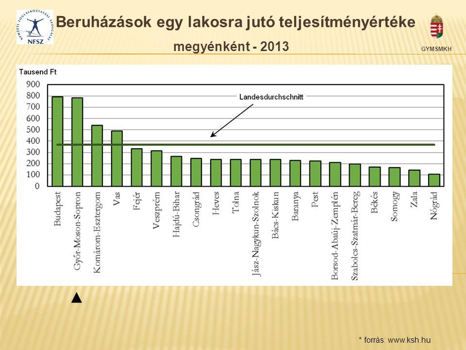 Beruházások egy lakosra jutó teljesítményértéke megyénként - 2013 GYMSMKH * forrás: www.ksh.hu ▲