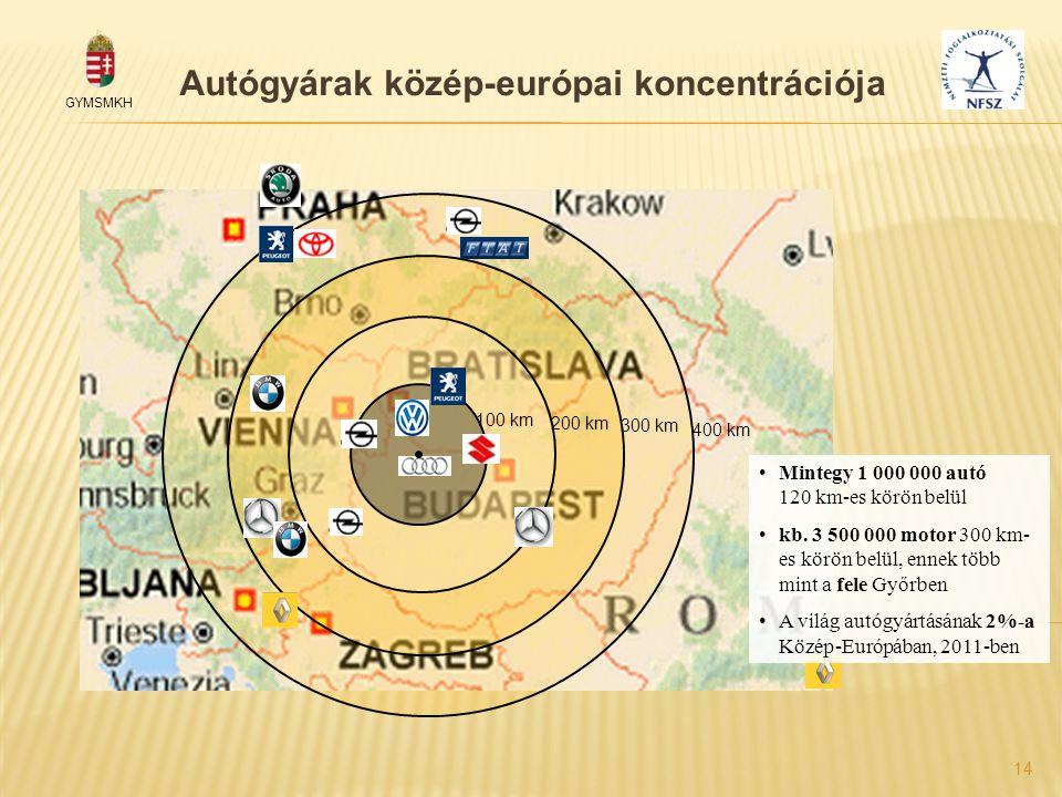GYMSMKH 14 Autógyárak közép-európai koncentrációja 100 km 200 km 300 km 400 km •Mintegy 1 000 000 autó 120 km-es körön belül •kb. 3 500 000 motor 300