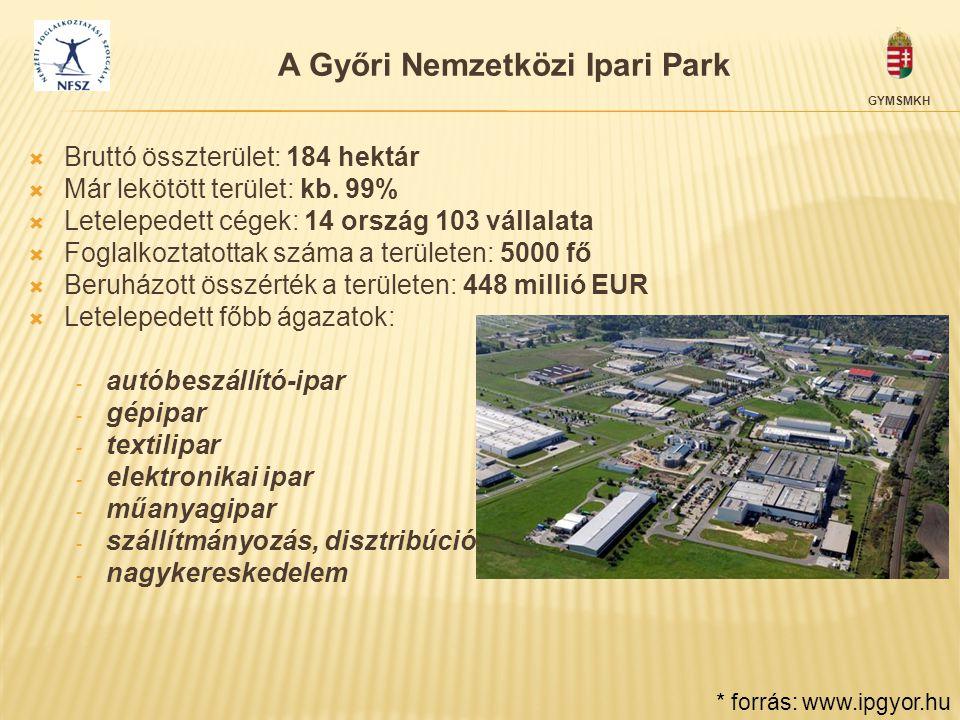 A Győri Nemzetközi Ipari Park  Bruttó összterület: 184 hektár  Már lekötött terület: kb. 99%  Letelepedett cégek: 14 ország 103 vállalata  Foglalk