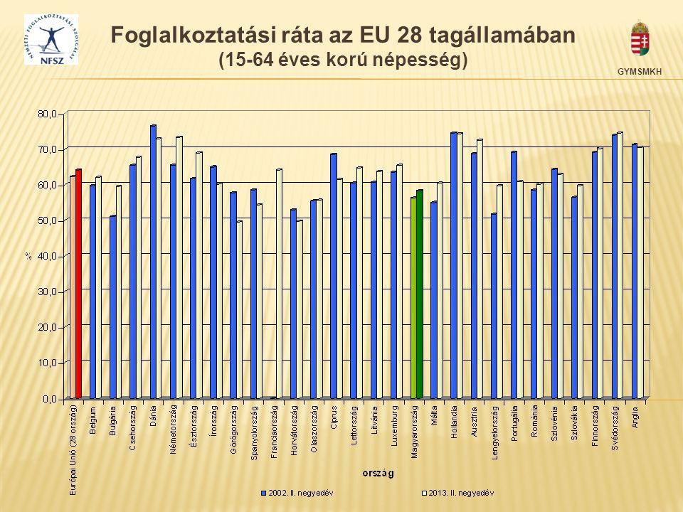 GYMSMKH Foglalkoztatási ráta az EU 28 tagállamában (15-64 éves korú népesség)