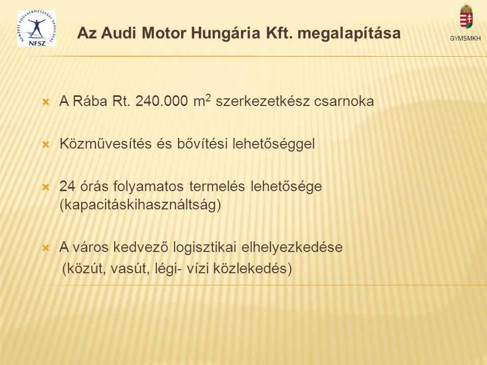 Az Audi Motor Hungária Kft. megalapítása GYMSMKH  A Rába Rt. 240.000 m 2 szerkezetkész csarnoka  Közművesítés és bővítési lehetőséggel  24 órás fol