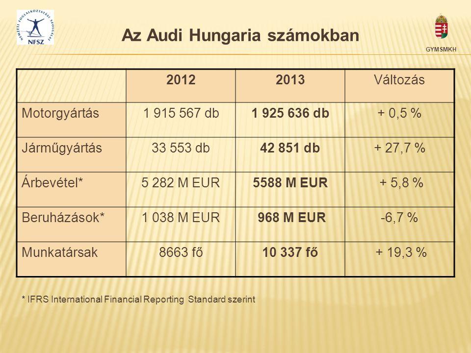 Az Audi Hungaria számokban 20122013Változás Motorgyártás1 915 567 db1 925 636 db+ 0,5 % Járműgyártás33 553 db42 851 db+ 27,7 % Árbevétel*5 282 M EUR55