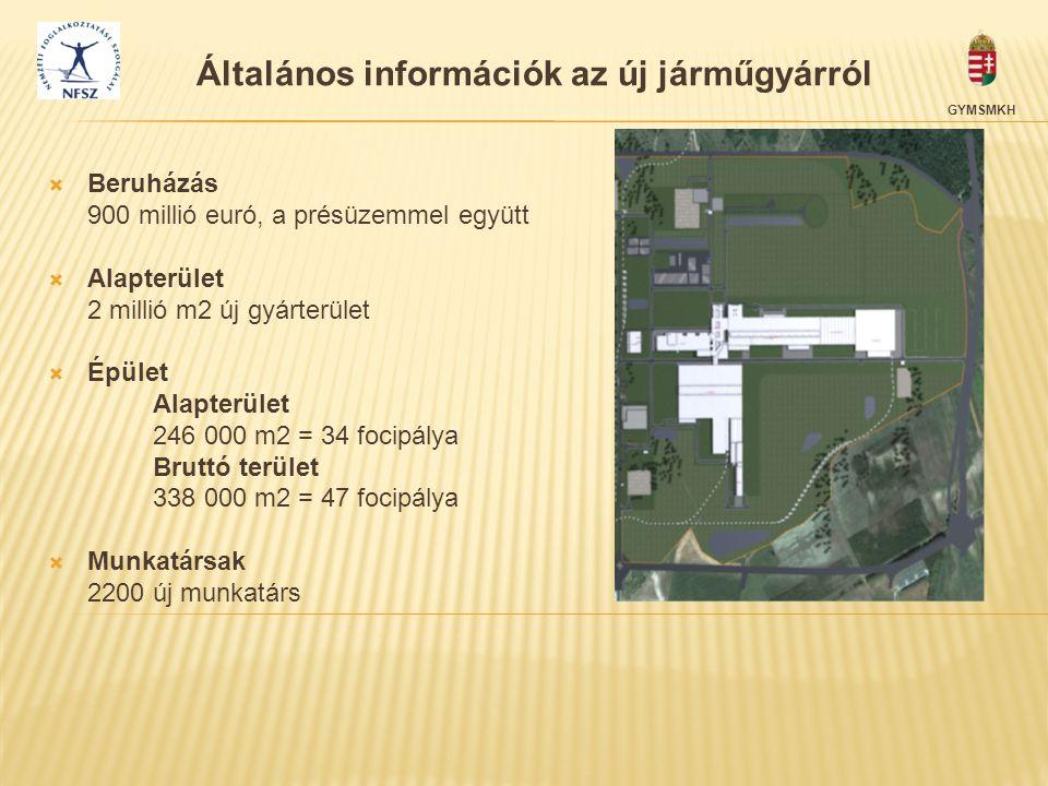  Beruházás 900 millió euró, a présüzemmel együtt  Alapterület 2 millió m2 új gyárterület  Épület Alapterület 246 000 m2 = 34 focipálya Bruttó terül