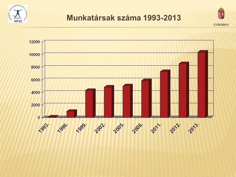 Munkatársak száma 1993-2013 GYMSMKH