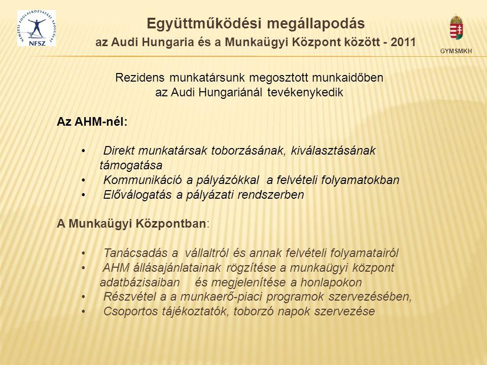 GYMSMKH Rezidens munkatársunk megosztott munkaidőben az Audi Hungariánál tevékenykedik Az AHM-nél: • Direkt munkatársak toborzásának, kiválasztásának
