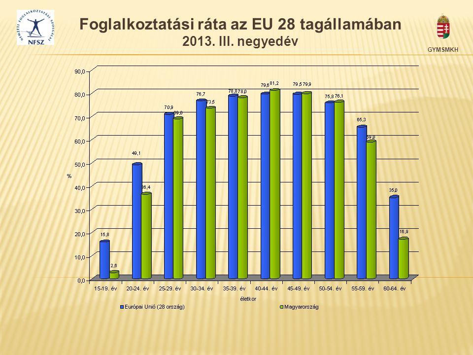 GYMSMKH Foglalkoztatási ráta az EU 28 tagállamában 2013. III. negyedév