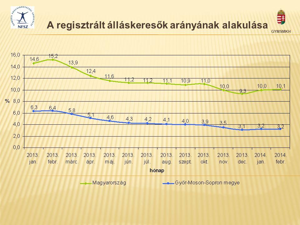 A regisztrált álláskeresők arányának alakulása GYMSMKH