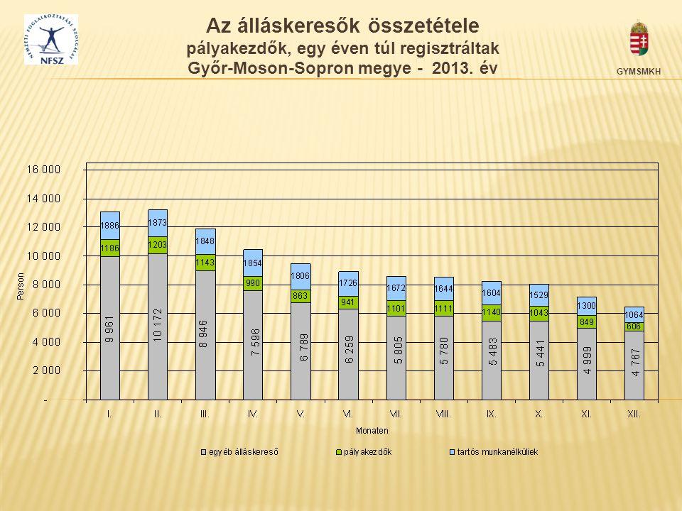 GYMSMKH Az álláskeresők összetétele pályakezdők, egy éven túl regisztráltak Győr-Moson-Sopron megye - 2013. év
