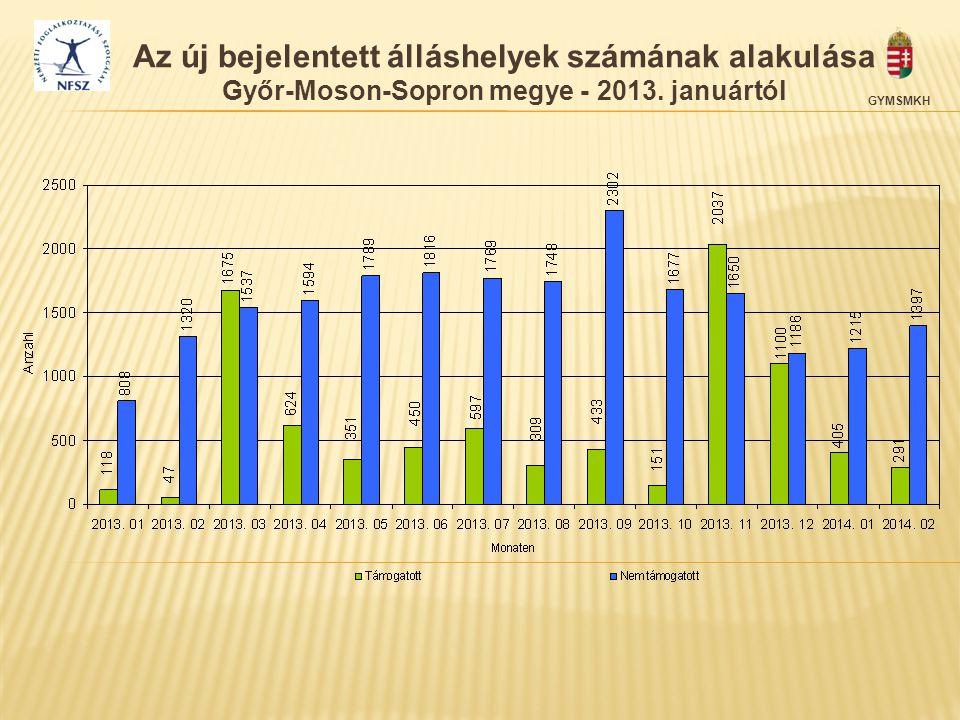 GYMSMKH Az új bejelentett álláshelyek számának alakulása Győr-Moson-Sopron megye - 2013. januártól