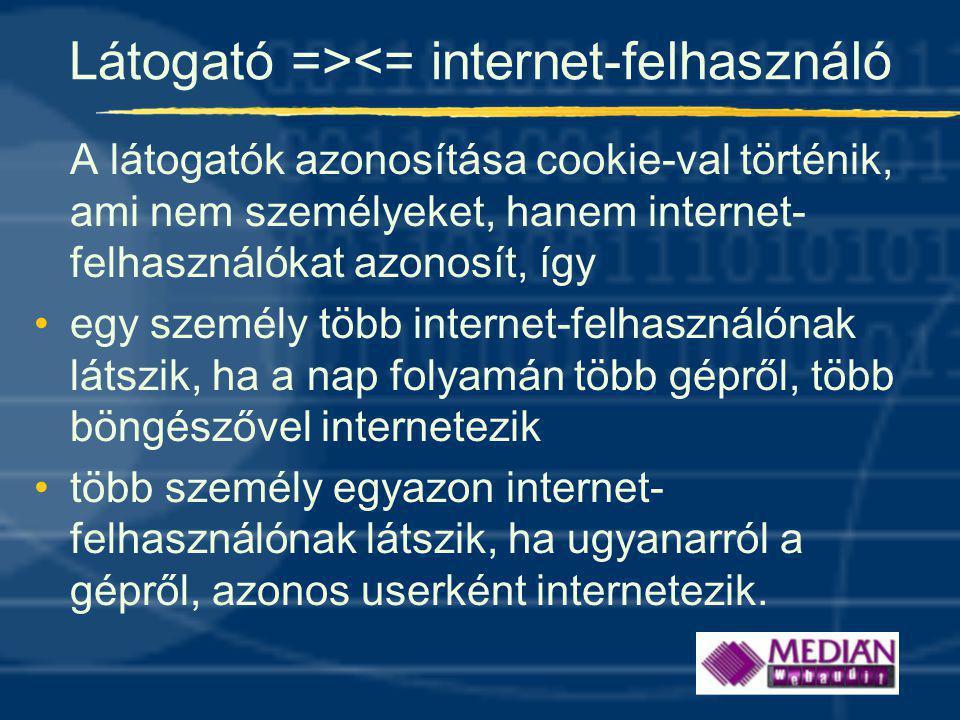 Látogató =><= internet-felhasználó A látogatók azonosítása cookie-val történik, ami nem személyeket, hanem internet- felhasználókat azonosít, így •egy személy több internet-felhasználónak látszik, ha a nap folyamán több gépről, több böngészővel internetezik •több személy egyazon internet- felhasználónak látszik, ha ugyanarról a gépről, azonos userként internetezik.