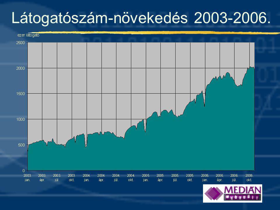 Látogatószám-növekedés 2003-2006.