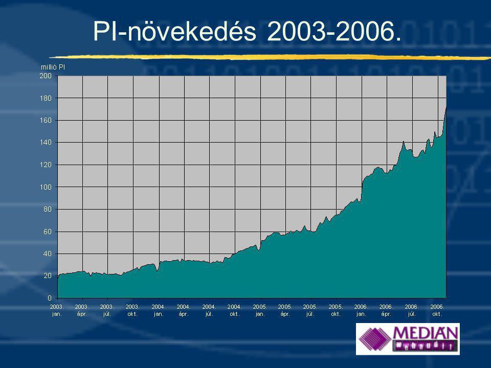 PI-növekedés 2003-2006.