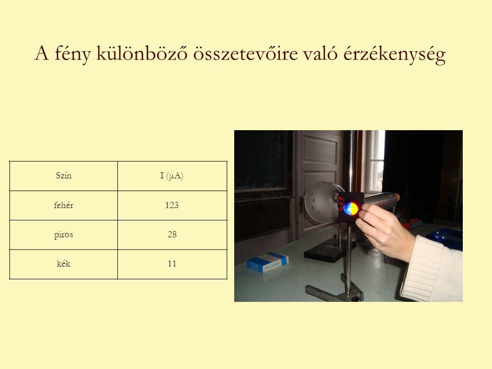 A fény különböző összetevőire való érzékenység SzínI (μA) fehér123 piros28 kék11