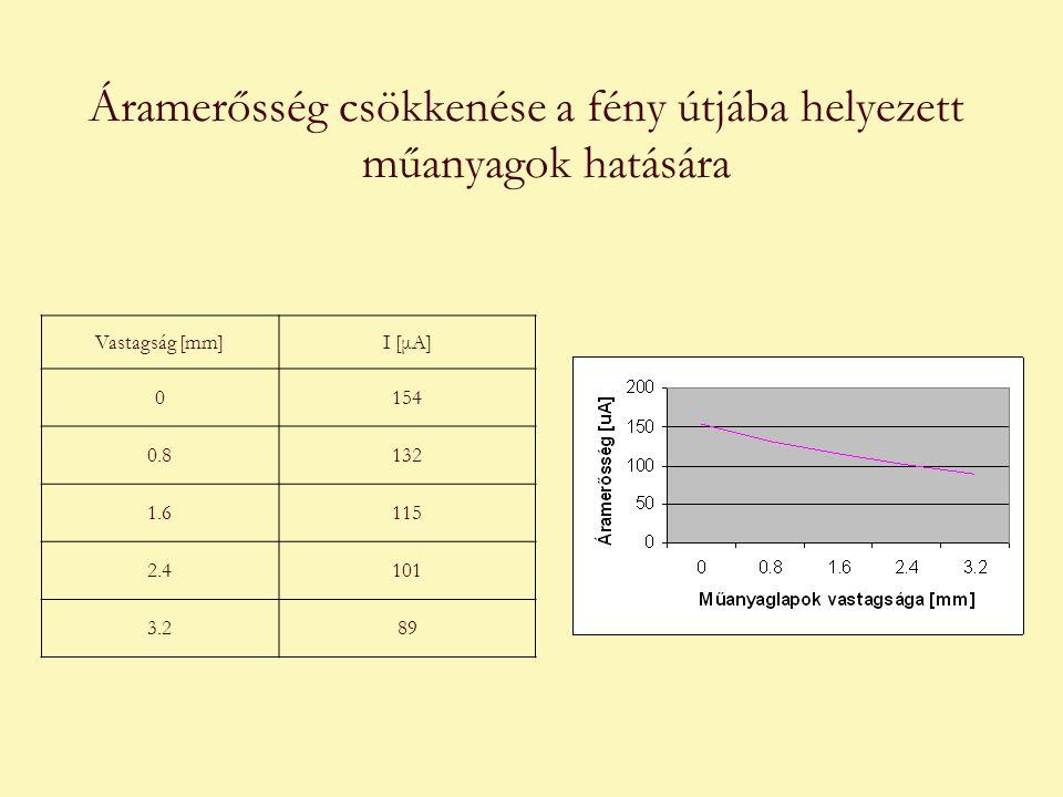 Áramerősség csökkenése a fény útjába helyezett műanyagok hatására Vastagság [mm]I [μA] 0154 0.8132 1.6115 2.4101 3.289