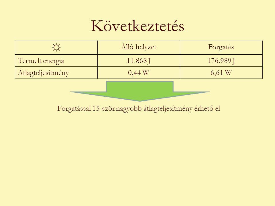 Következtetés Forgatással 15-ször nagyobb átlagteljesítmény érhető el ☼ Álló helyzetForgatás Termelt energia11.868 J176.989 J Átlagteljesítmény0,44 W6,61 W