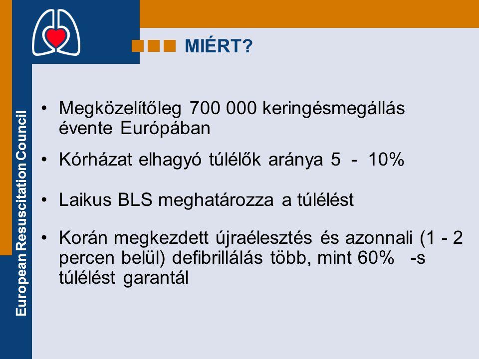 European Resuscitation Council MIÉRT? •Megközelítőleg 700 000 keringésmegállás évente Európában •Kórházat elhagyó túlélők aránya 5 - 10% •Laikus BLS m