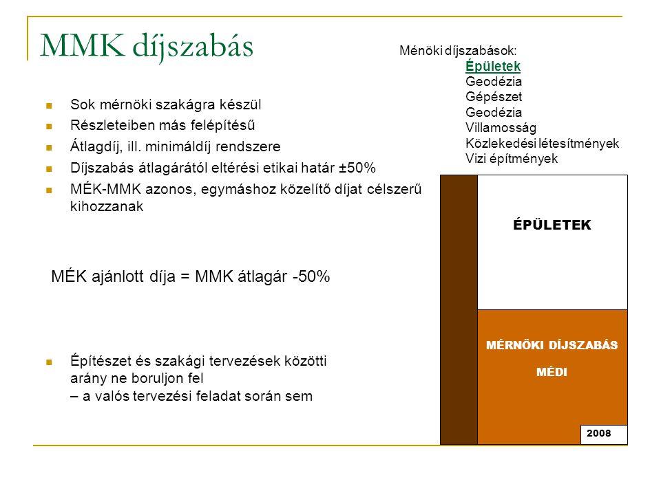 MÉK – MMK forrás: Hajtó Ödön, MMK, 2008