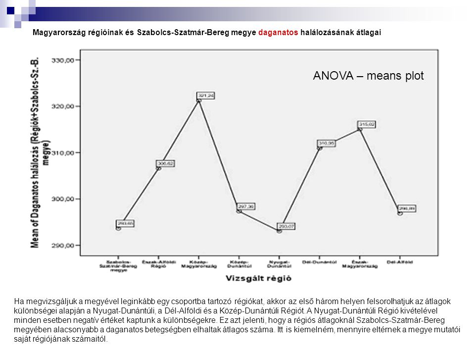 Magyarország régióinak és Szabolcs-Szatmár-Bereg megye daganatos halálozásának átlagai Ha megvizsgáljuk a megyével leginkább egy csoportba tartozó rég