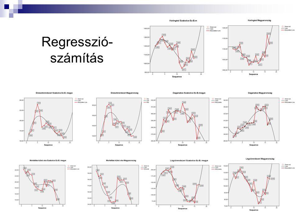 Regresszió- számítás
