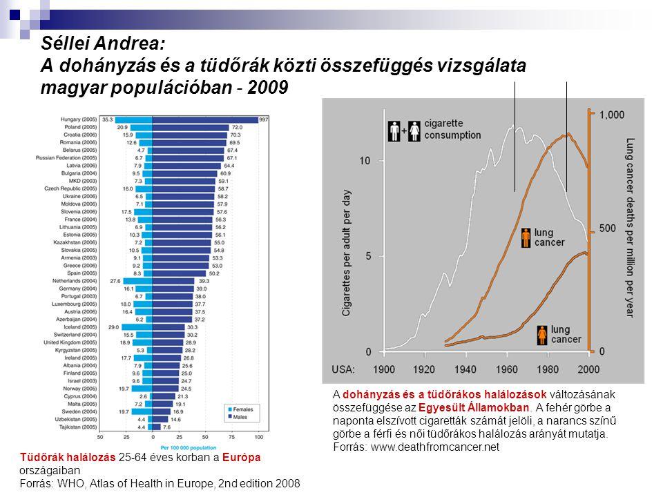 Séllei Andrea: A dohányzás és a tüdőrák közti összefüggés vizsgálata magyar populációban - 2009 Tüdőrák halálozás 25-64 éves korban a Európa országaib