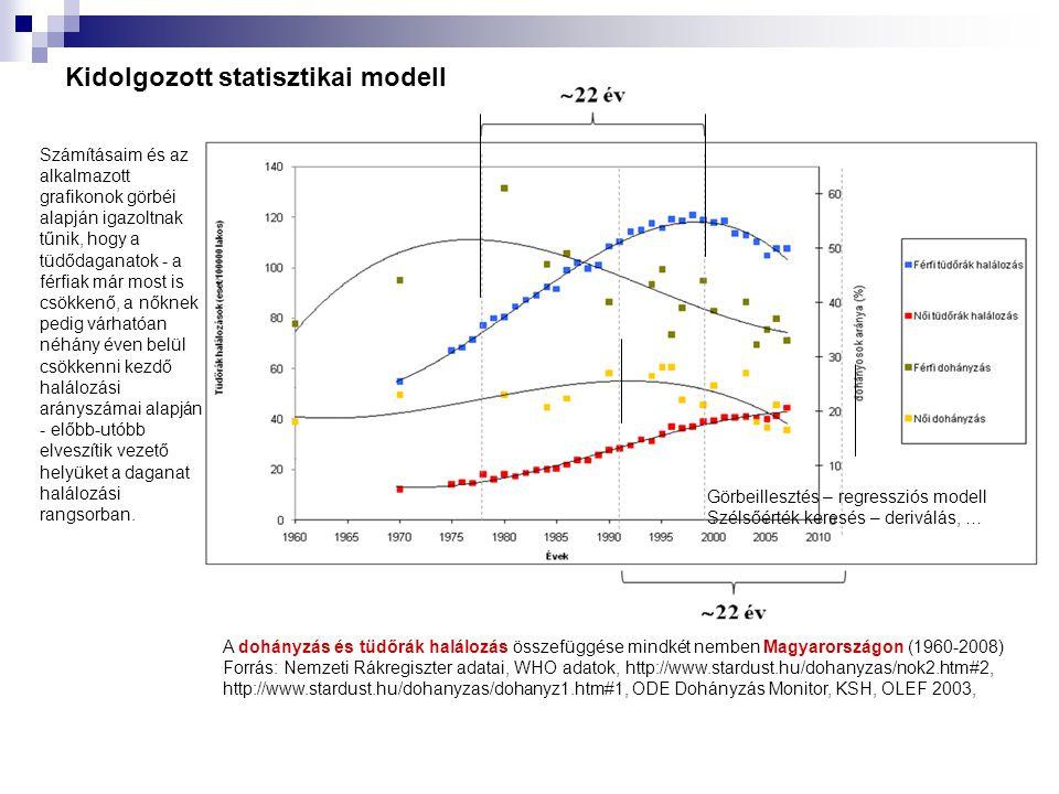 A dohányzás és tüdőrák halálozás összefüggése mindkét nemben Magyarországon (1960-2008) Forrás: Nemzeti Rákregiszter adatai, WHO adatok, http://www.st