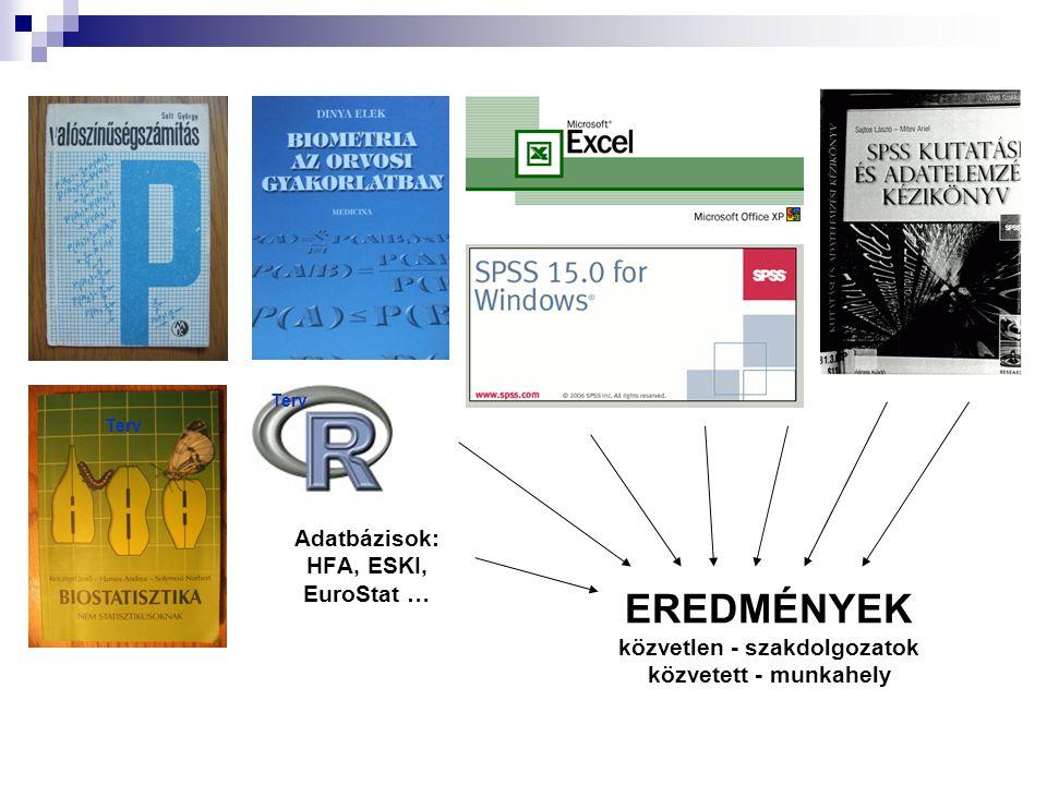Adatbázisok: HFA, ESKI, EuroStat … EREDMÉNYEK közvetlen - szakdolgozatok közvetett - munkahely Terv