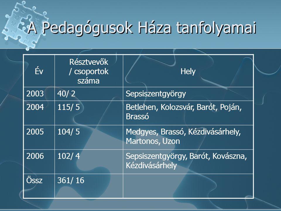 A Pedagógusok Háza tanfolyamai Év Résztvevők / csoportok száma Hely 200340/ 2Sepsiszentgyörgy 2004115/ 5Betlehen, Kolozsvár, Barót, Poján, Brassó 2005