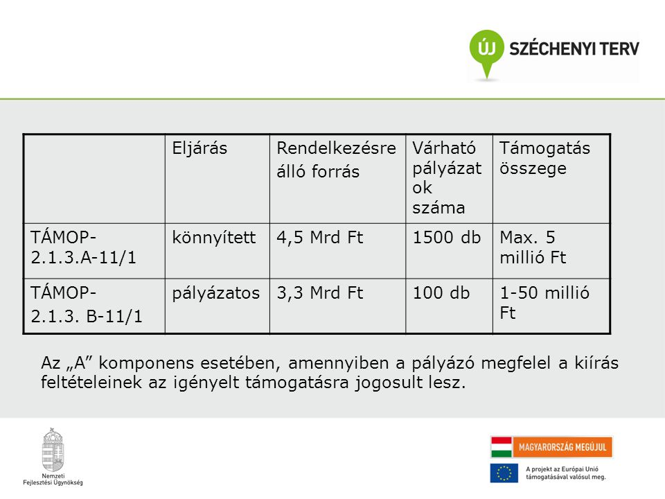 EljárásRendelkezésre álló forrás Várható pályázat ok száma Támogatás összege TÁMOP- 2.1.3.A-11/1 könnyített4,5 Mrd Ft1500 dbMax. 5 millió Ft TÁMOP- 2.