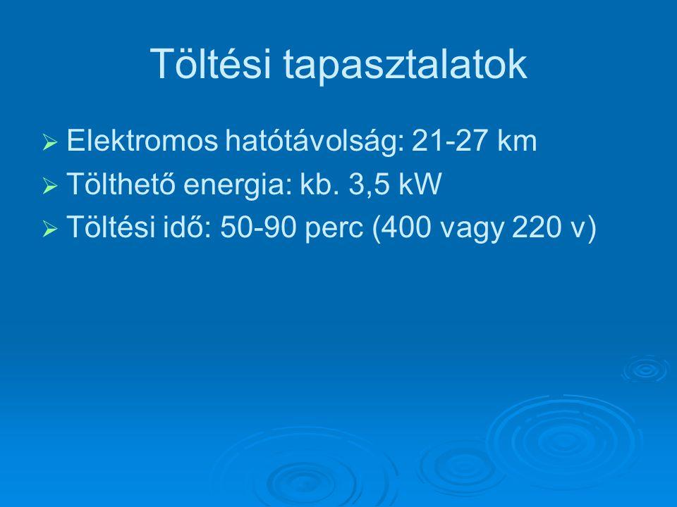 Töltési tapasztalatok   Elektromos hatótávolság: 21-27 km   Tölthető energia: kb.